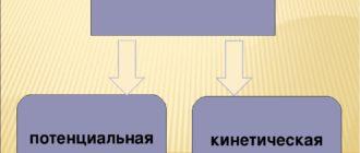Различия между потенциальной энергией и кинетической