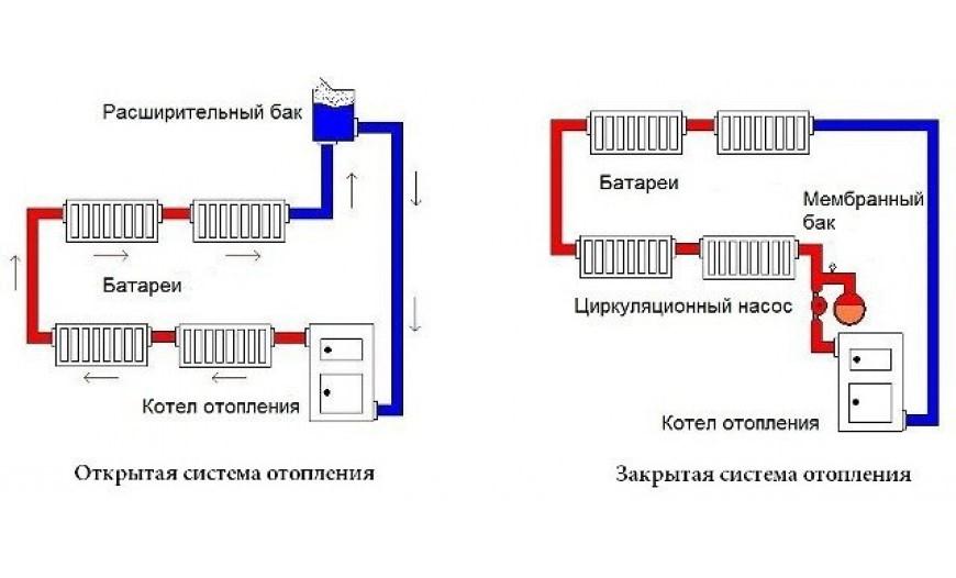 Открытая и закрытая система отопления.