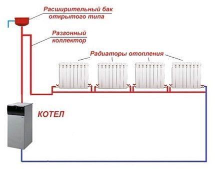 Открытая система отопления.