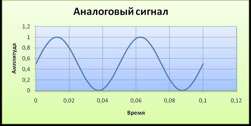 Аналоговый сигнал.