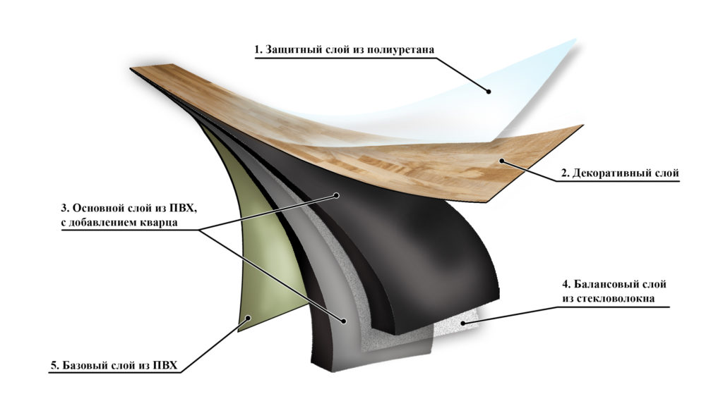 Структура кварц-виниловой плитки.